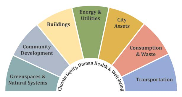 Climate Plan Focus Areas graphic